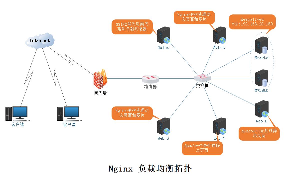 Apache、Nginx配置负载均衡